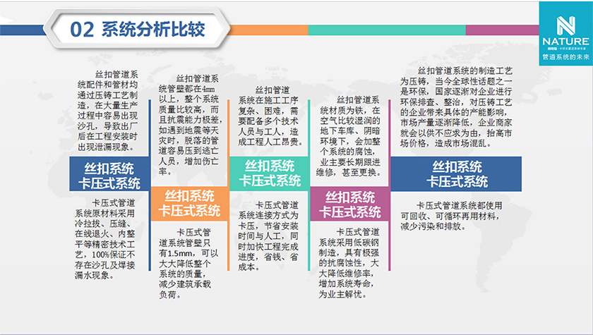 System analysis and comparison_Suzhou city Naterui energy