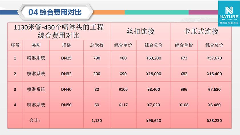 Comprehensive cost comparison_Suzhou city Naterui energy